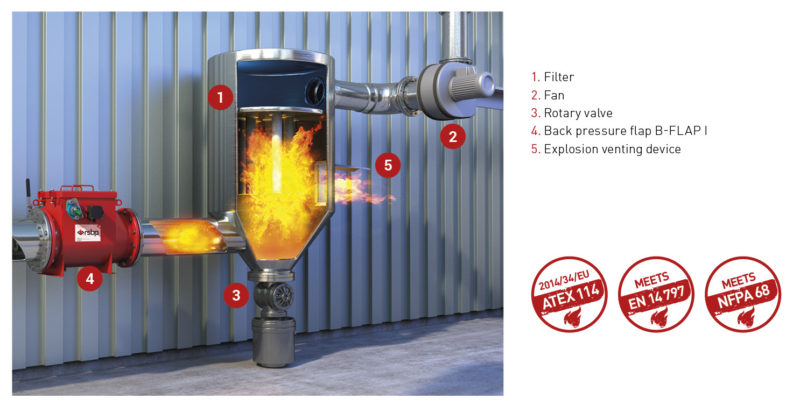 Explosion barrier valves guide from Euratex